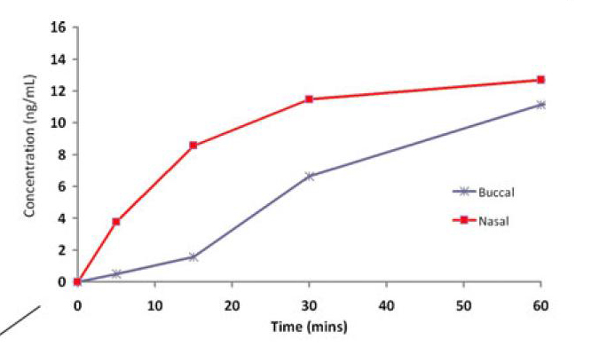 Anderson et al diagram showing serum levels of intranasal lorazepam versus buccal lorazepam in the first 10 minutes following delivery
