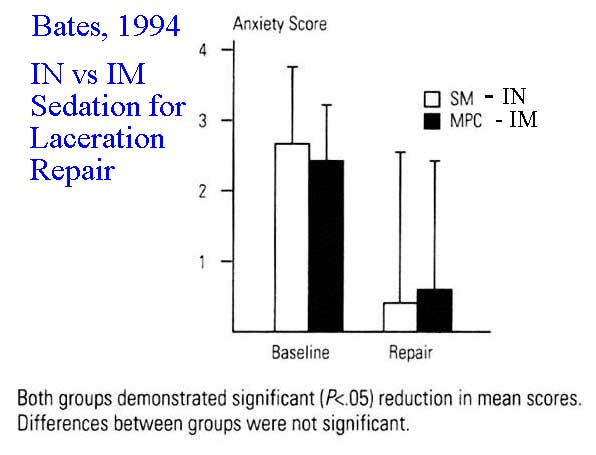 Bates 1994 data demonstrating that intranasal sufentanil and midazolam provide similar depth of sedation as intramuscular meperidine, promethazine and chlorpromazine