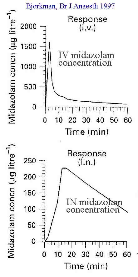 Bjorkman 1997 data showing peak serum concentrations and time of onset for intranasal and intravenous midazolam