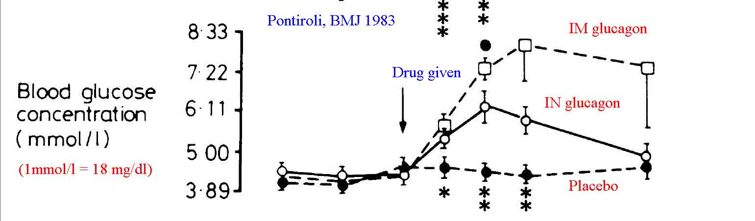 Pontiroli 1983 data demonstrating the blood glucose increases that occur with intranasal glucagon