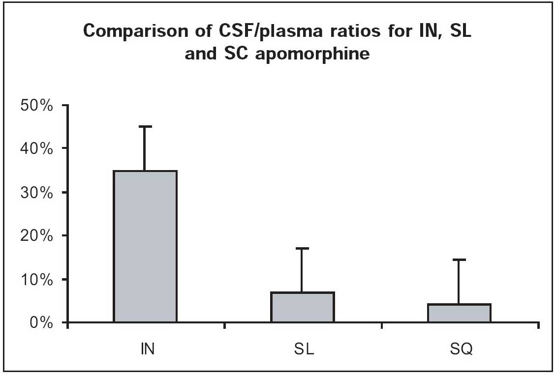 CSF levels of drug following IN versus Sublingual vs subcutaneous administration