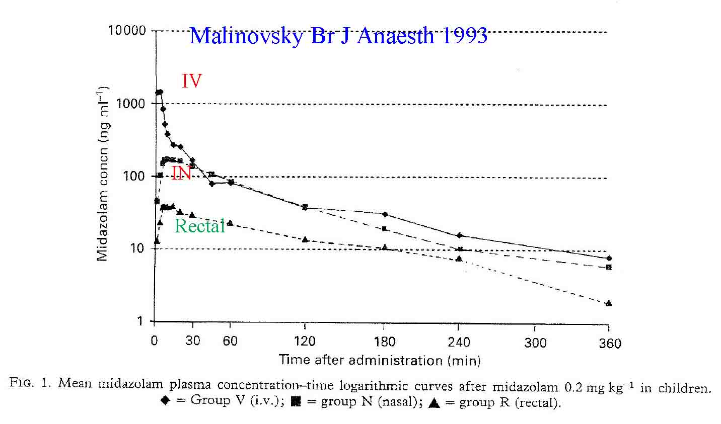 Malinovsky 1993 data demonstrating peak levels of midazoalm when given via the intravenous, intranasal and rectal routes