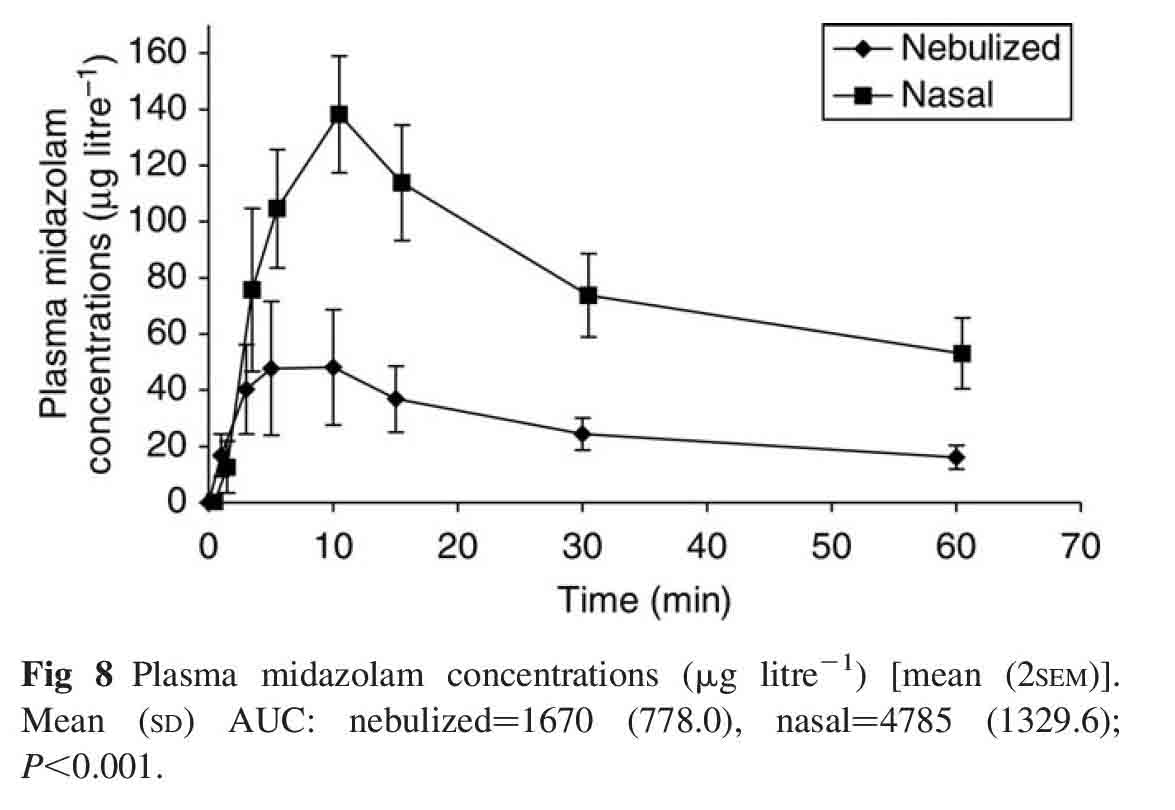 Plasma levels of midazolam following intranasal versus nebulized delivery