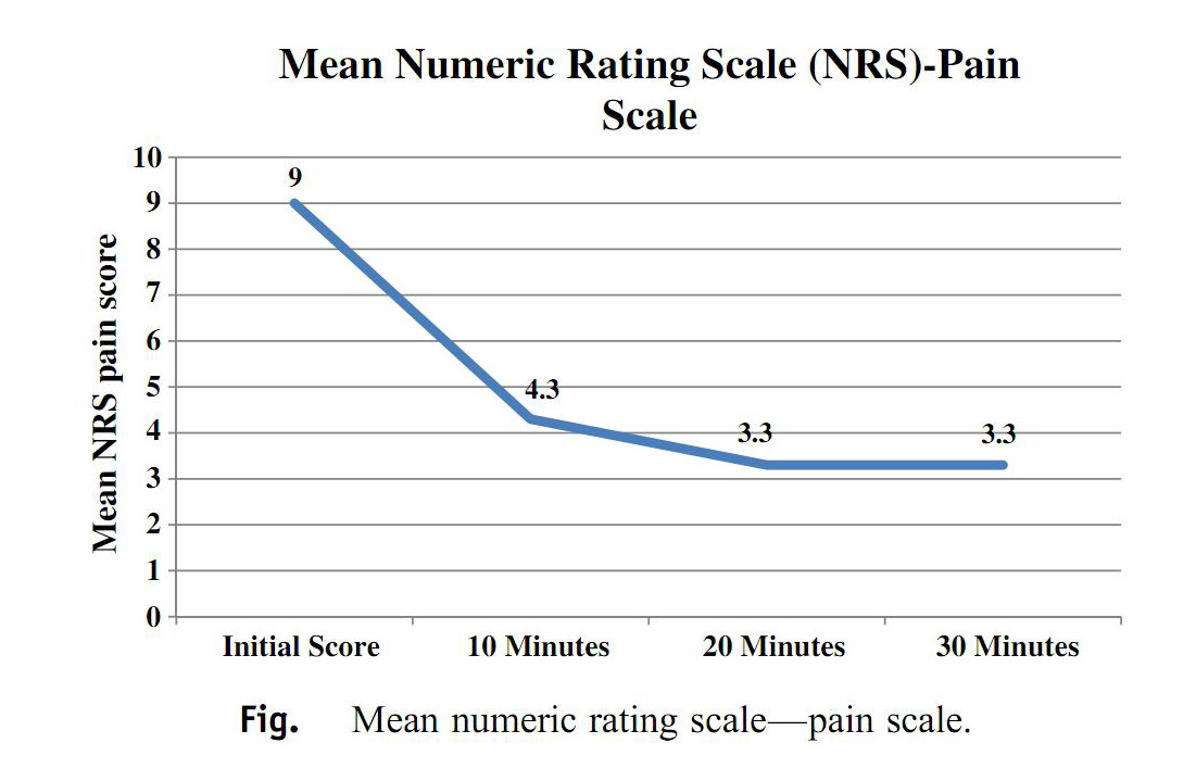 Pain scores following intranasal sufentanil administration