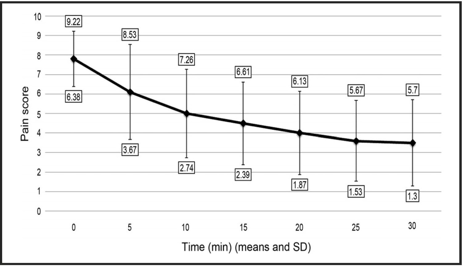 Stephen 2012 JOM graph for IN sufentanil in adults