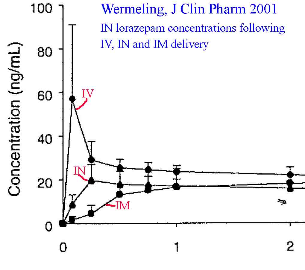 Wermerling data showing plasma concentrations of lorazepam following intravenous, intranasal and intramuscular administration