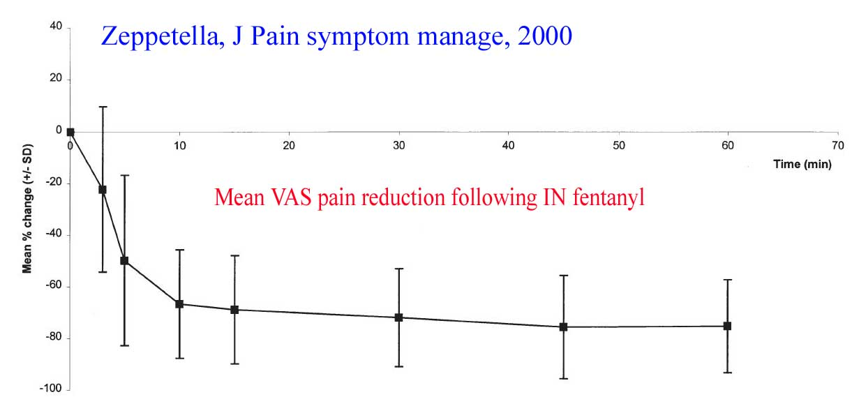 Graph showing the speed with which cancer breakthrough pain is controlled using intranasal fentanyl